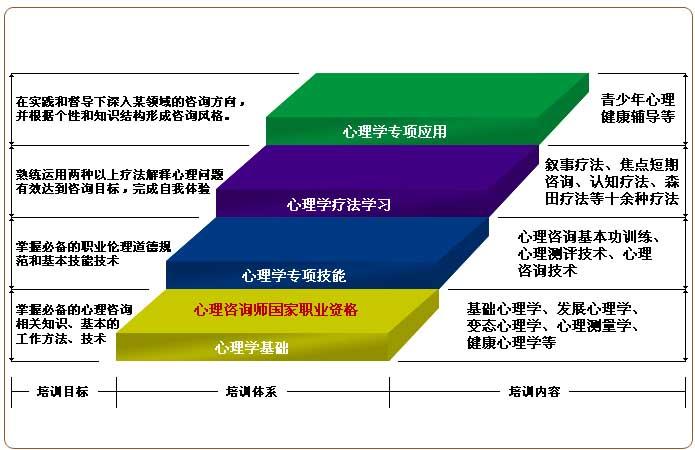 心理咨询师培训课程体系图:心理学基础、心理学专项技能、心理学疗法学习、心理学专项运用