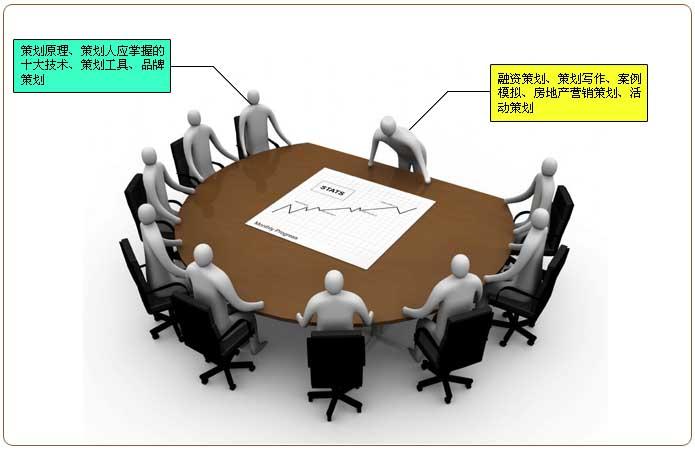 商务策划师核心课程图:策划素质  策划技术 广告策划 商务法律 营销工具   渠道建设  促销技术  策划写作 团队建设